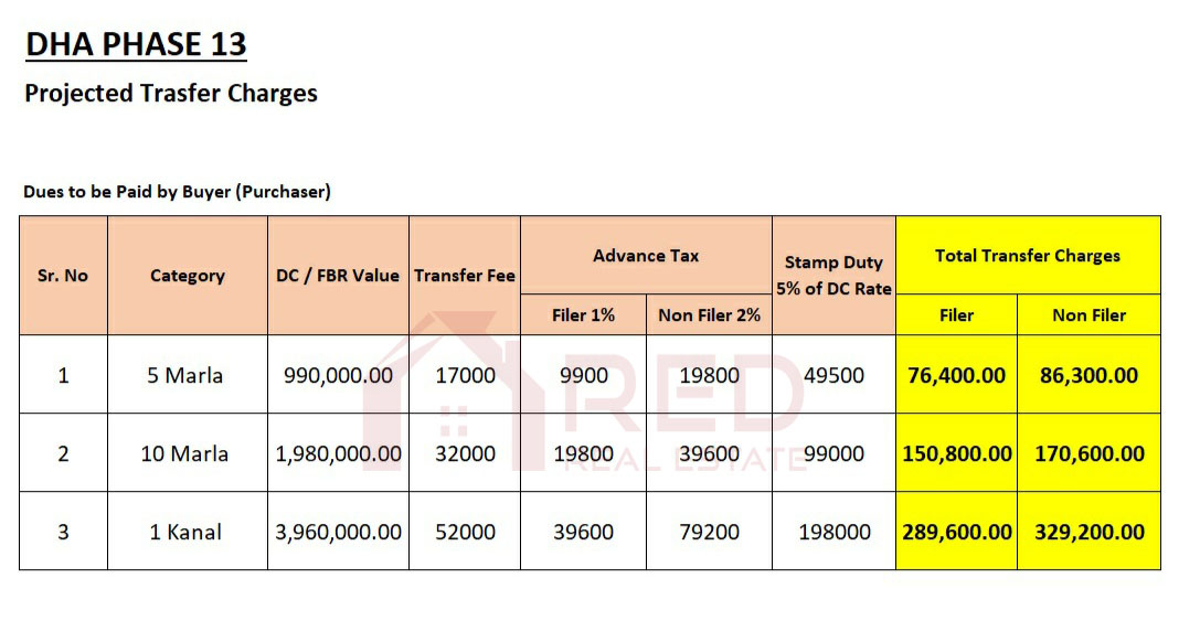 DHA Phase 13 Lahore Transfer Charges