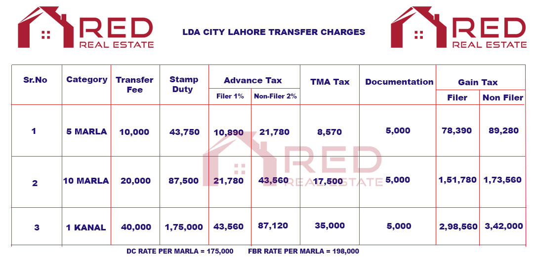 LDA City Lahore Transfer Charges
