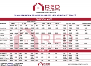 DHA Gujranwala Transfer Charges